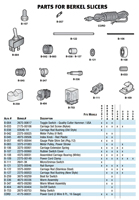 Berkel Meat Slicer Replacement Parts